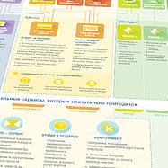 Создание инфографики для банка Райффайзен — Банк Райффайзен